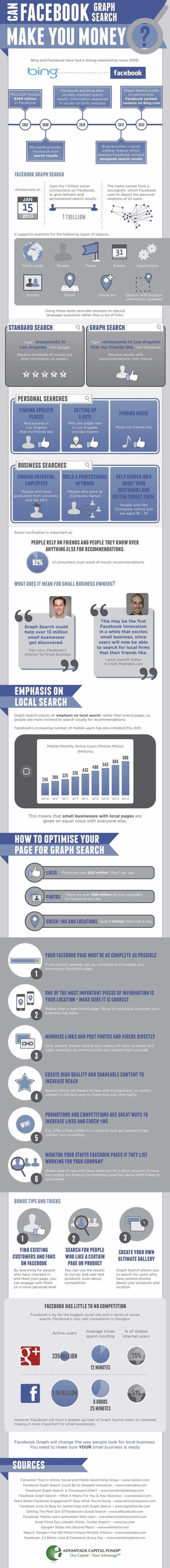 Infographic: Can Facebook Graph Make You Money? | sabkarsocialmediaInfographics | Scoop.it