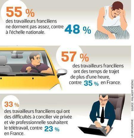 La course contre le temps des travailleurs franciliens | Teletravail et coworking | Scoop.it