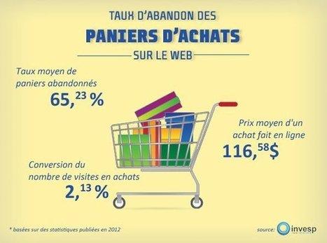 Lèche-vitrine en hausse : 65% des consommateurs ne passent pas à la caisse avec leur panier d'achats en ligne | Facebook | Site web | PME | Scoop.it