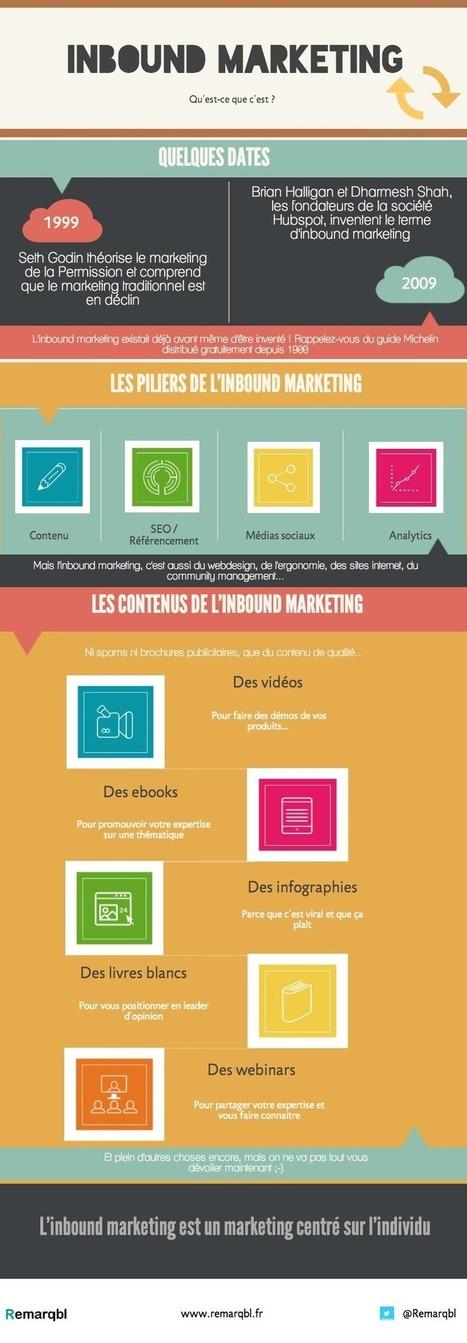 [Infographie] Inbound marketing : piliers, outils et histoire | Institut de l'Inbound Marketing | Scoop.it