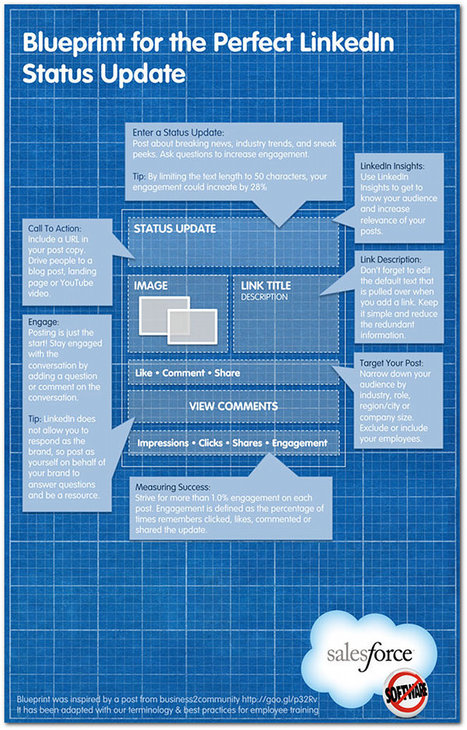 Blueprint for the Perfect LinkedIn Status Update | Infographic A Day | Freelance Filmmaker | Scoop.it