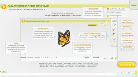 :: ENTORNO DE APRENDIZAJE DE BIOLOGÍA :: Educ.ar ::  Infografías animadas, videos, actividades interactivas. | Biologíapl | Scoop.it