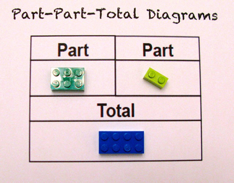 Teacher Uses LEGOs To Explain Math To Schoolchildren | Recull diari | Scoop.it