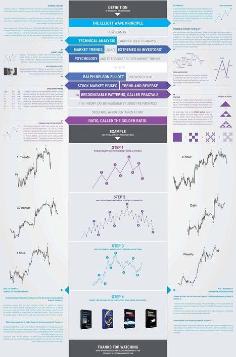 Elliott Wave Principle and how it works - EWM Interactive | Education | Scoop.it