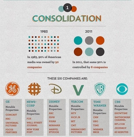 These Corporations Control Almost Everything You Buy And Watch | Interesting things :) | Scoop.it