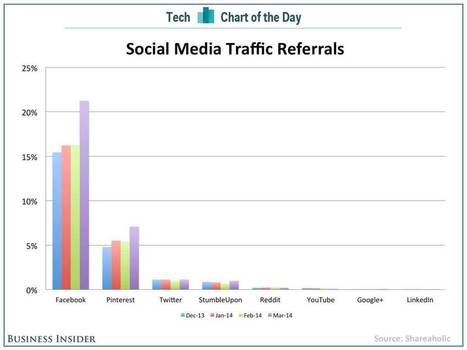 Why Pinterest Is Way More Important Than Twitter Or Reddit For Traffic Referrals via @jillianiles @bi | Digital Transformation of Businesses | Scoop.it