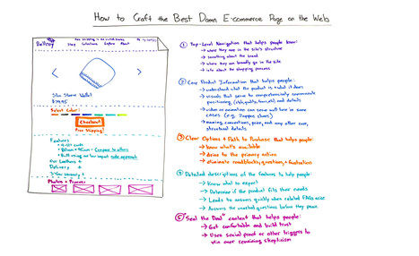 How to Craft the Best Damn E-commerce Page on the Web - Whiteboard Friday | Public Relations & Social Media Insight | Scoop.it