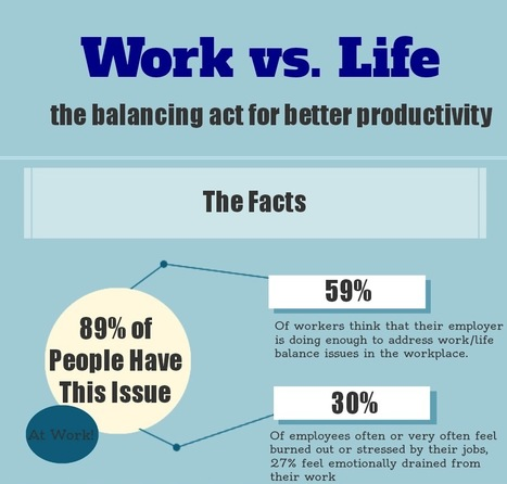 Infographic: Work vs. Life | Office Environments Of The Future | Scoop.it