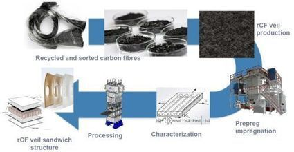 Recycling carbon fiber for structural applications | Transport | Scoop.it
