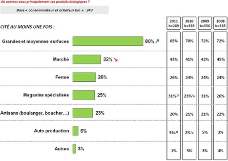 Chiffres clefs de la consommation de produits biologiques en France en 2012 | World Food News | Scoop.it