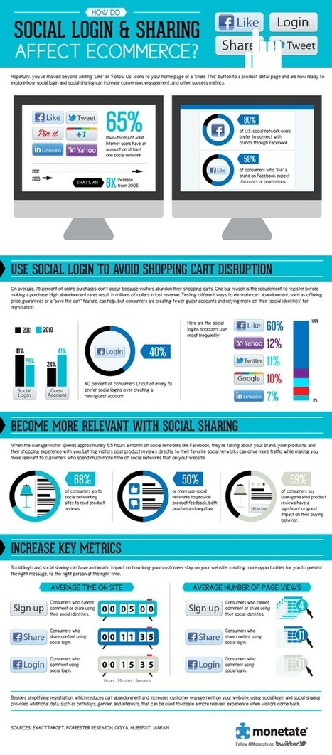 How do social logins and sharing affect e-commerce: infographic | Social media influence tips | Scoop.it
