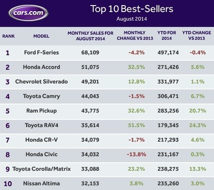 Top 10 Best-Selling Cars: August 2014 - KickingTires | QwikWash America! Car Care Tips | Scoop.it
