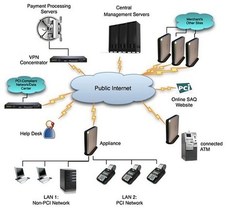 How to Secure a Wireless Network   The Key Benefits of Network Security   Scoop.it