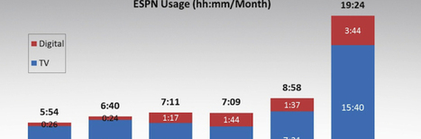 ESPN's 'Project Blueprint' measures consumer usage in new and revealing way | Digital trends | Scoop.it