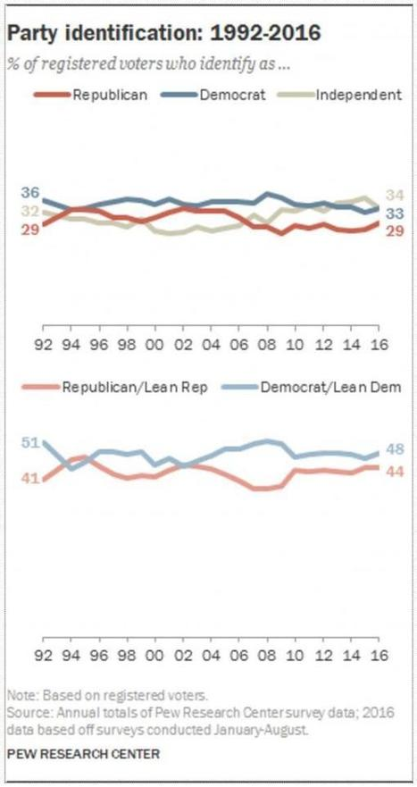 "How Reuters ""Tweaked"" Its Latest Poll (Again) To Show A Clinton Lead 
