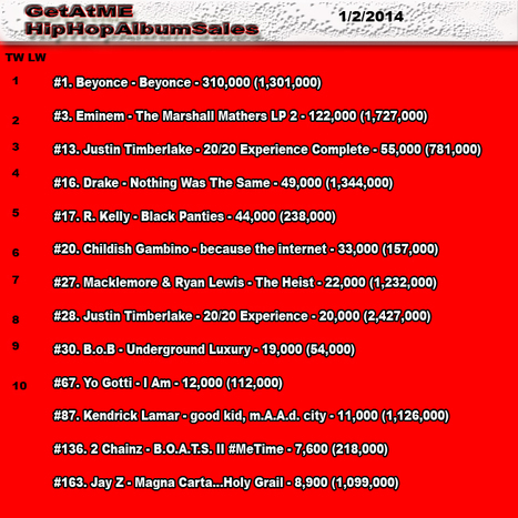 GetAtMe HipHopAlbumSales 1/2/2014 | GetAtMe | Scoop.it