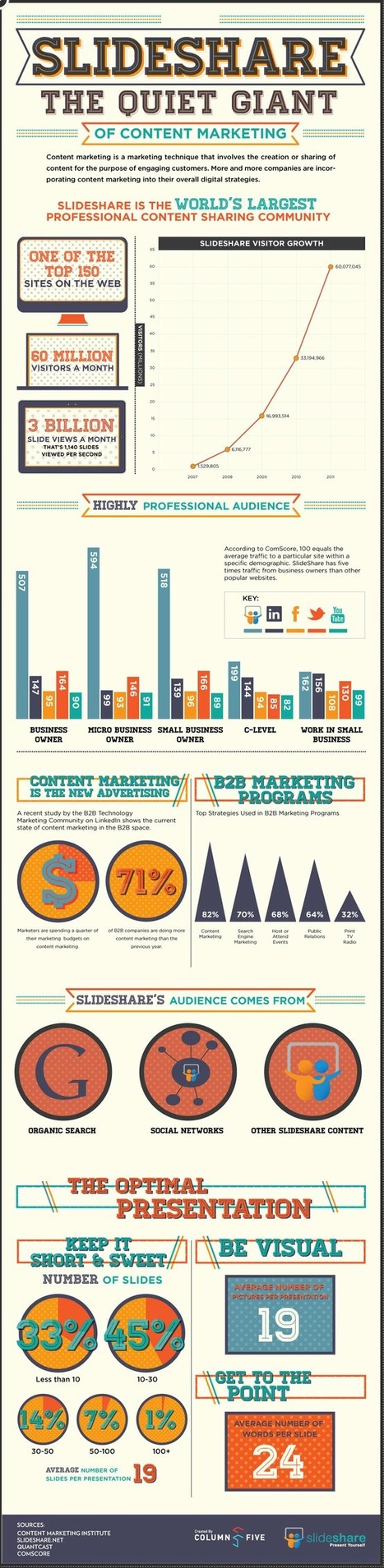 Slideshare The Quiet Content Marketing and SEO Giant [Infographic] | Marketing Revolution | Scoop.it