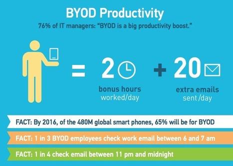 BYOD : gain de temps et productivité   La Gestion du Temps   Scoop.it