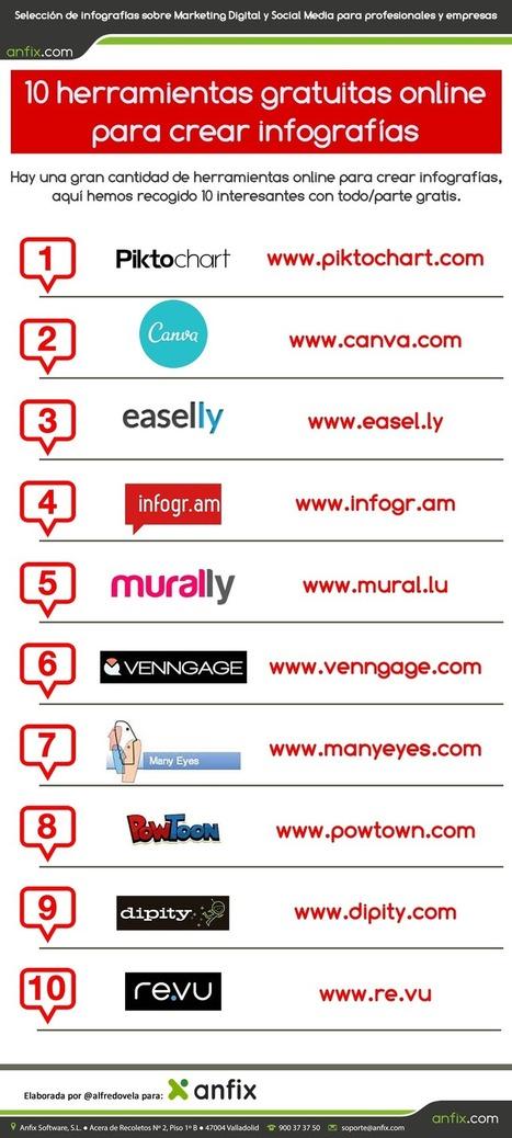 10 herramientas online gratuitas para crear infografías | E-Learning, M-Learning | Scoop.it