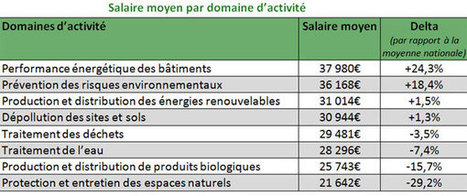 Les métiers de l'économie verte qui recrutent le plus | La Boîte à Idées d'A3CV | Scoop.it