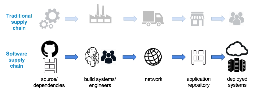 Software Supply Chain