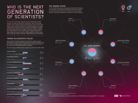 Infographic: The Next Generation of Scientists | omnia mea mecum fero | Scoop.it