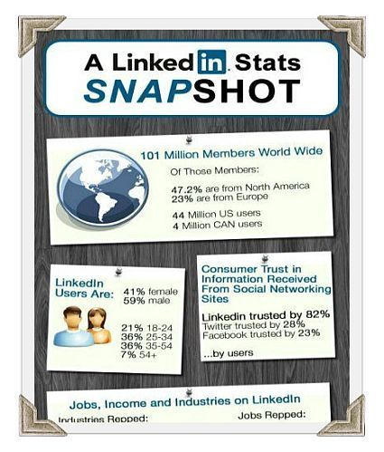 LinkedIn: The Professional Playground For Professional Connections | Public Relations & Social Media Insight | Scoop.it