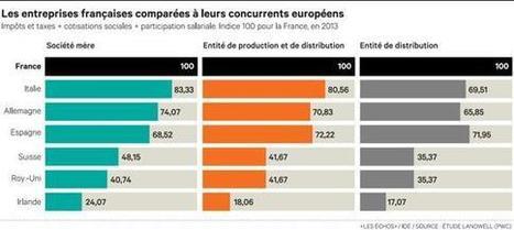 Industrie pharmaceutique : la France championne... | Santé Industrie Pharmaceutique | Scoop.it