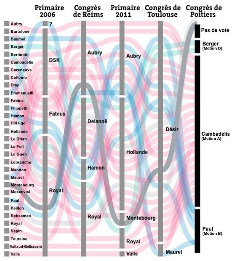De la primaire 2006 au congrès de Poitiers : qui soutient qui au PS ? | Journalisme graphique | Scoop.it