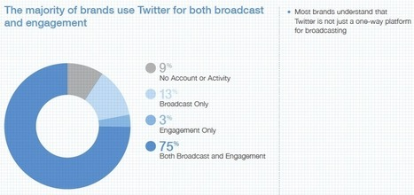 How Brands Used Twitter in 2012 | Social Media Bites! | Scoop.it