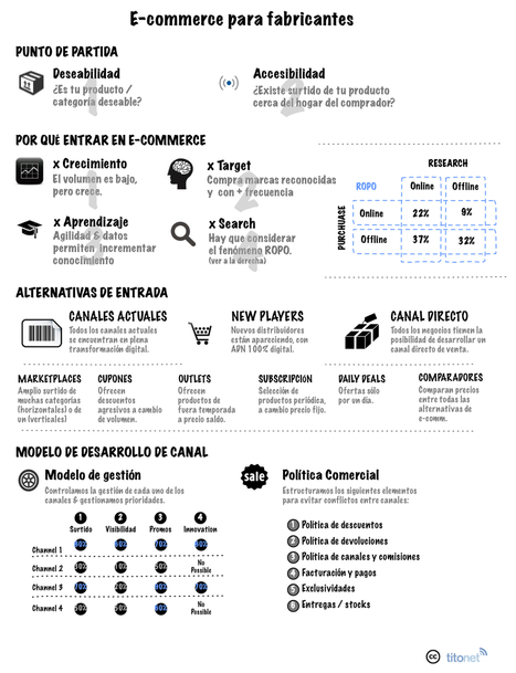 E-commerce para fabricantes | marketing digital | Scoop.it