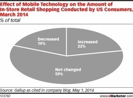 Mobile Devices Boosting, Not Hurting, In-Store Shopping | Cyrilr's  Digital Innovation & Marketing Selection | Scoop.it