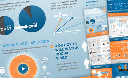 Infographic: Why CMOs Will Embrace Social Video? - | Social Networks & Social Media by numbers | Scoop.it