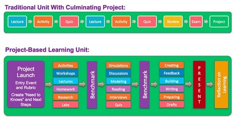 The Difference Between Doing Projects Versus Learning Through Projects | Learning Technologies | Scoop.it