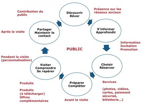 Le numérique au service de la valorisation d'une offre culturelle « etourisme.info   Data>relations>information   Scoop.it