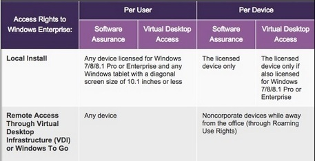 Microsoft passe aux licences Windows par utilisateur et plus par terminal   La veille en ligne d'Open-DSI   Scoop.it