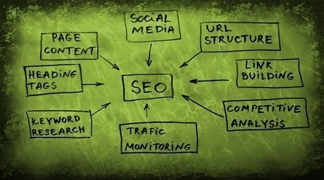 Search Engine Marketing Tips - Ebuzznet | SEO | Scoop.it
