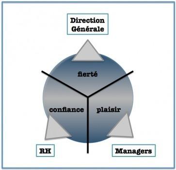 Fierté, confiance et plaisir : les 3 piliers de l'engagement des collaborateurs | Le Cercle Les Echos | MOTIVATION ET ENGAGEMENT (RH et SIRH) | Scoop.it