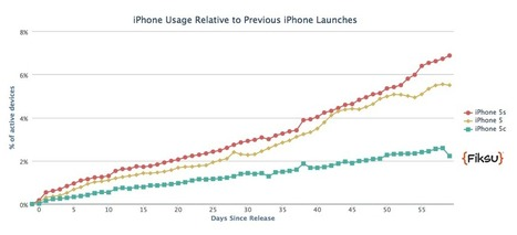 Apple's iPhone 5s And 5c Showing Strong Uptake Vs. The iPhone 5 | Mobility Flurry | Scoop.it