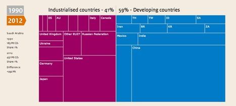 Are global CO2 emissions still rising? | Datavisualization | Scoop.it
