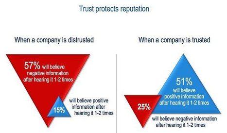 Pourquoi les entreprises doivent elles mesurer et suivre leur e- réputation ? - V. Reille-Soult - Pro01net | E-Réputation & Personal Branding | Scoop.it
