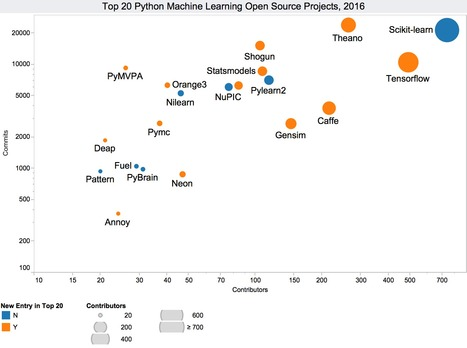 Top 20 Python Machine Learning Open Source Projects, updated   something to look out for   Scoop.it