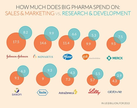 9 Out Of 10 Big Pharma Companies Spent More On Marketing Than On R&D | Zabeel International Web Pics | Scoop.it
