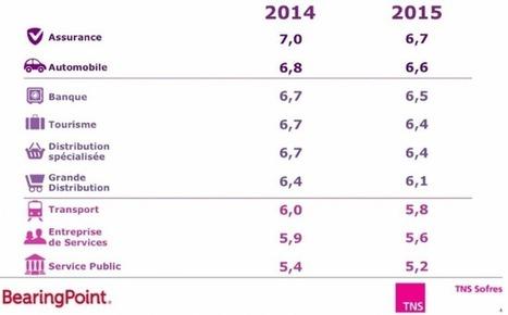 Mercedes reprend la tête du Podium de la Relation Client 2015 | Digital | Scoop.it