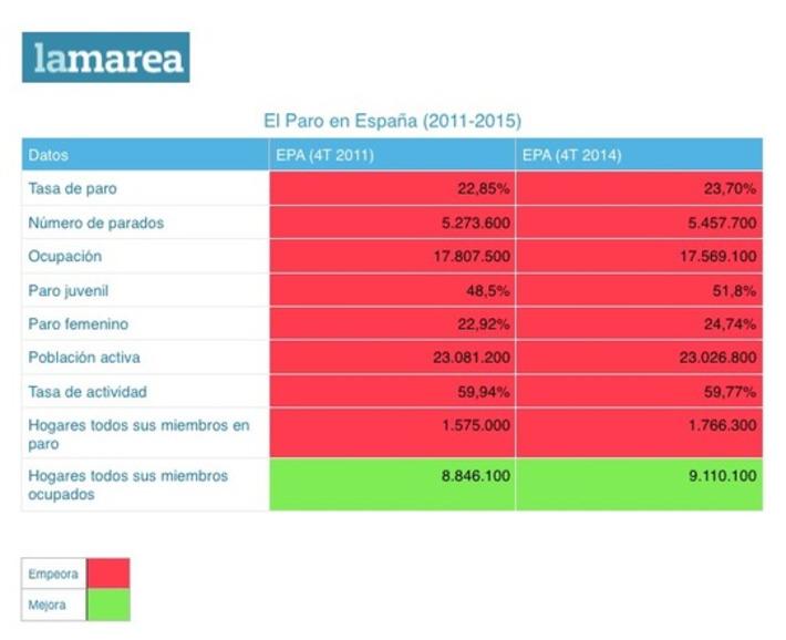 Los datos del paro en tres años de Mariano Rajoy - La Marea   Partido Popular, una visión crítica   Scoop.it