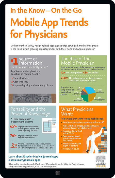 Infographic: Modern physicians go mobile | Co-creation in health | Scoop.it
