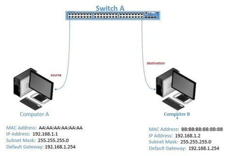 Internetworking 101 series - Frames (Data Link Layer) | APNIC Training | Scoop.it