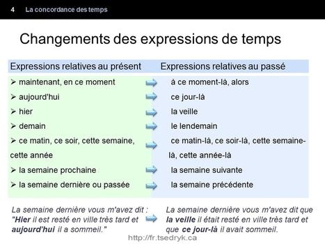 Grammaire française en images | Grammaire française | En français, au jour le jour | Scoop.it