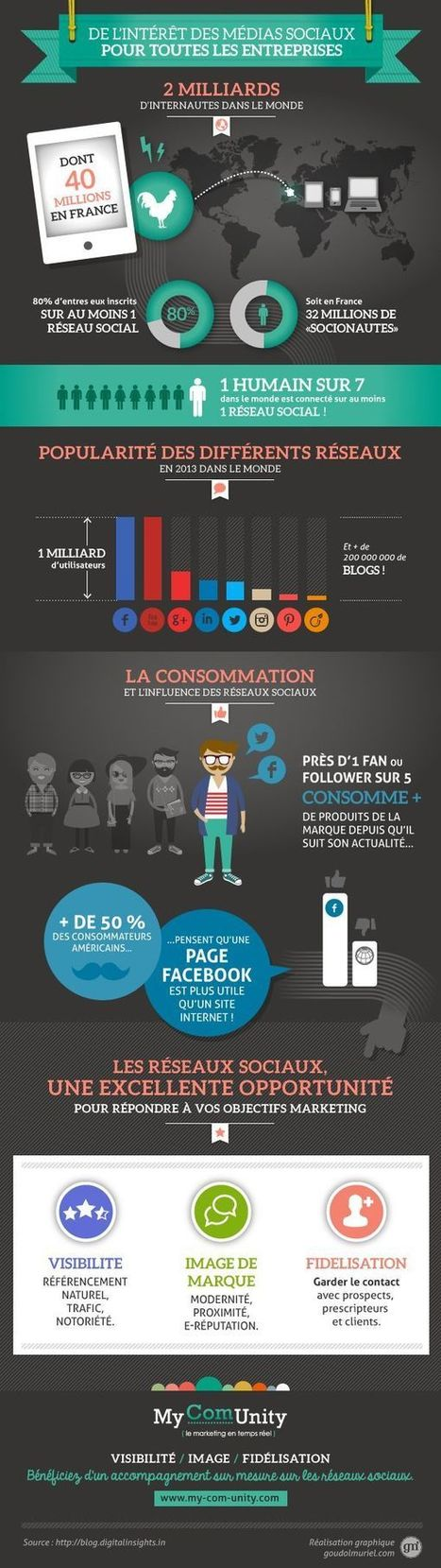 Communication / Marketing - Infos / stats | Réseaux sociaux | Scoop.it