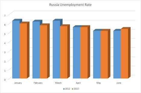 Russia's Economy Really Is Slowing Down: Unemployment Ticked Up In Q2 2013 - Forbes | Unit 2 12.3B Russia and Brazils Economy | Scoop.it